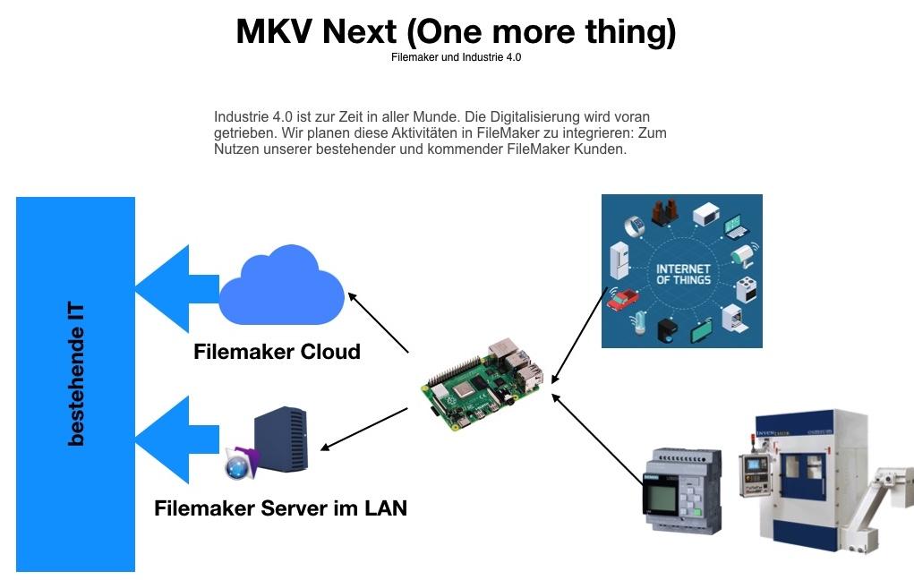 MKV goes Industrie 4.0